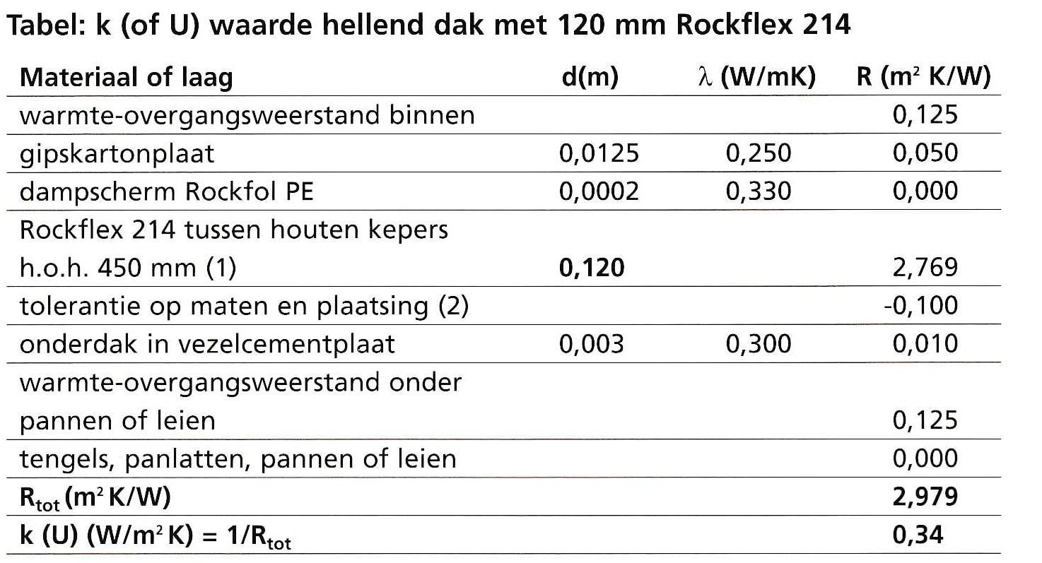 U-waarde Rockflex 2014