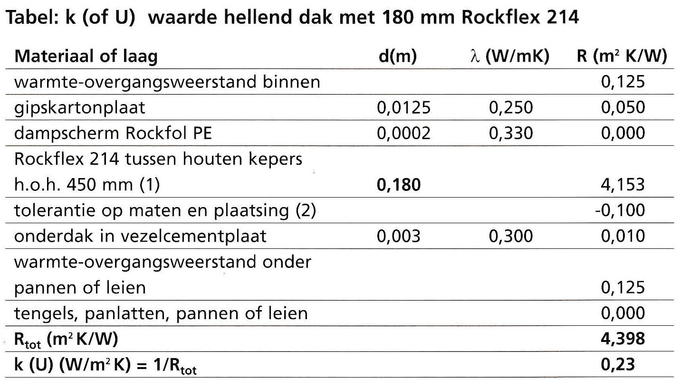 U-waarde hellend dak 180mm Rockflex 214